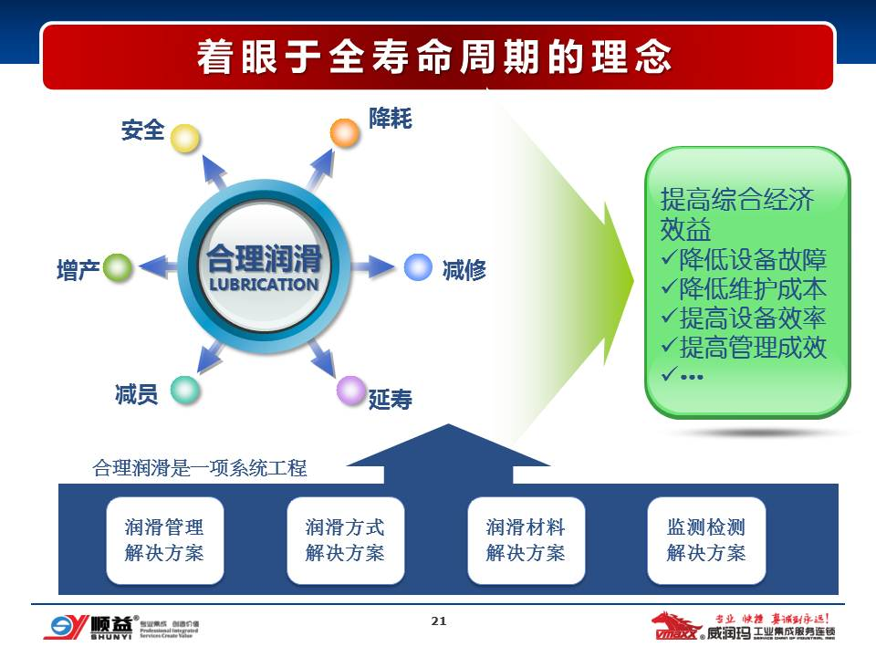 工业集成服务 支撑企业绿色维护PPT
