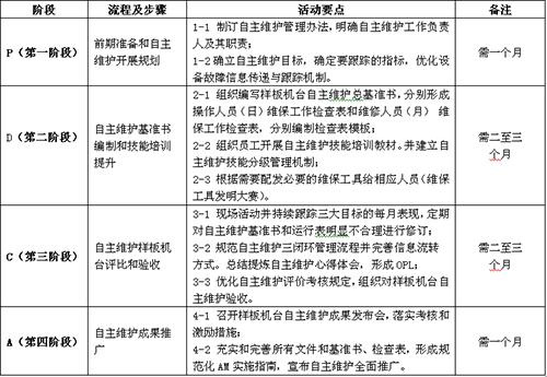 TnPM自主维护活动的四个阶段