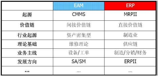 EAM和ERP的区别