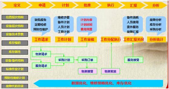 EAM的业务模式