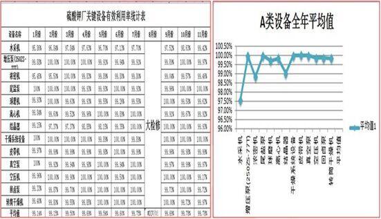 2014年硫酸钾厂关键设备有效利用率逐步提升