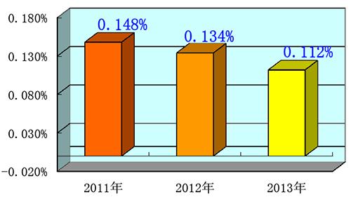 2011-2013平均故障停机率