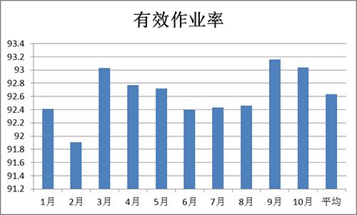 2013年卷包线设备有效作业率