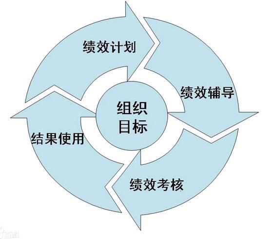 图5-1绩效管理循环