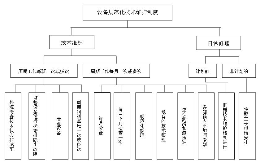 规范化技术维护的结构图