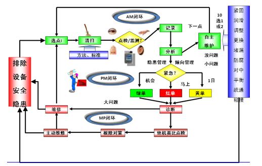 图4-14三闭环维保体系详解