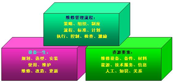 图2-6-1广义的维修概念