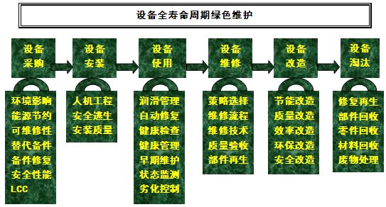 图2-7-1设备全寿命周期的绿色维修