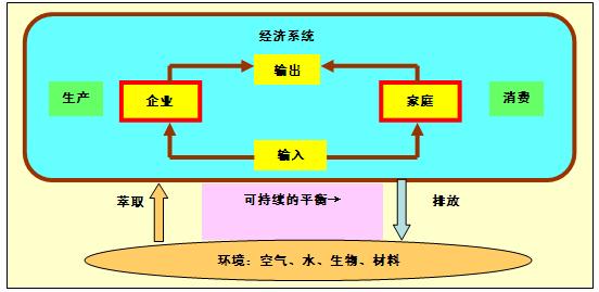 图2-7-2经济系统与环境的平衡关系