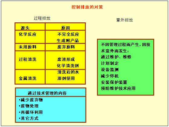 图2-7-3控制排放的课题和主要手段