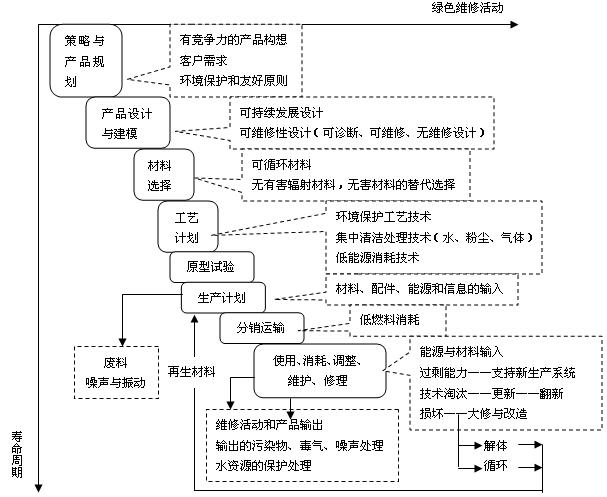 图2-7-4应用再制造和绿色维修策略的设备寿命周期