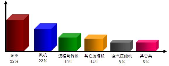 图2-7-5电机在工业中的应用比例