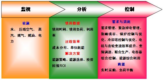 图2-7-6能源消耗的系统解决方案