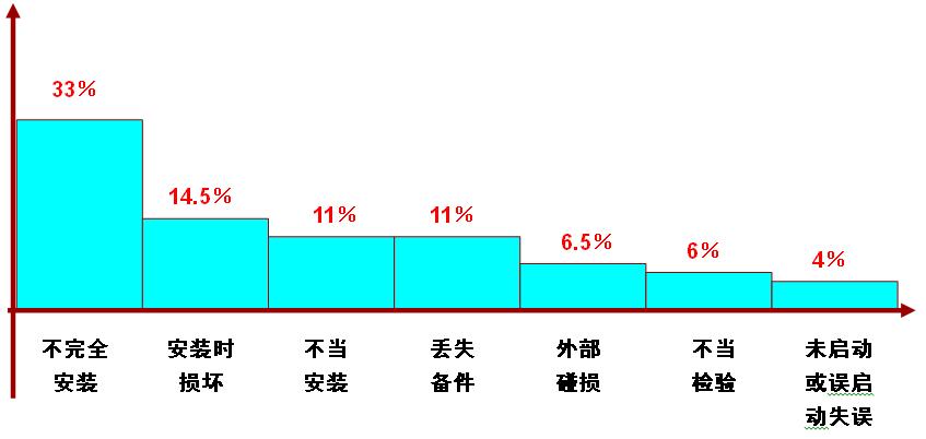 图2-10-1维修中人因失误类型统计