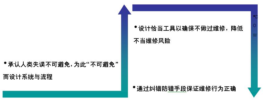 图2-10-2维修失误的管理理念