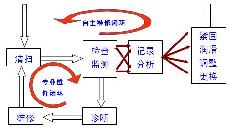 图1-2自主维修和专业维修相结合